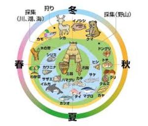 生活 縄文 時代